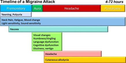 Headache Treatments - Migraine and Migraine Treatments